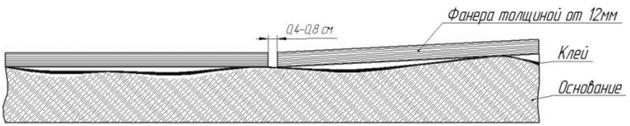 Выполняется бетонная стяжка пола